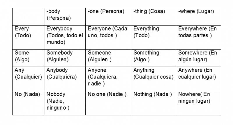 Pronombres indefinidos en inglés