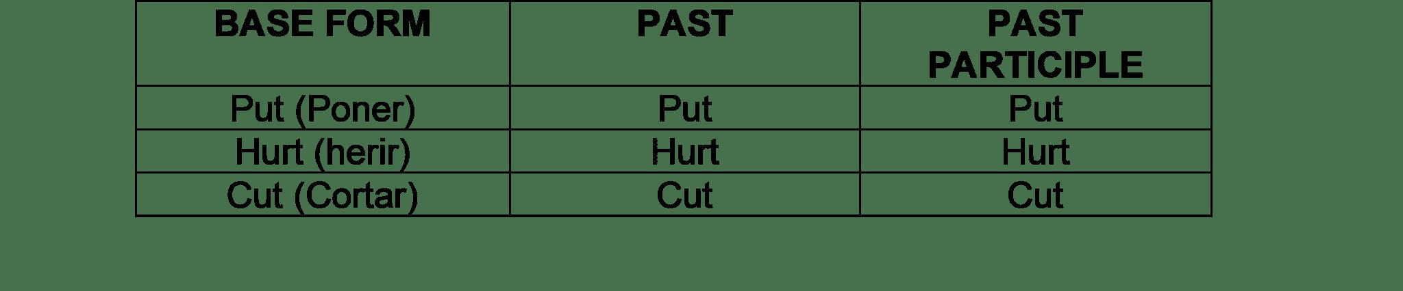 Verbos regulares cuya forma básica, pasado simple y participio pasado es la misma