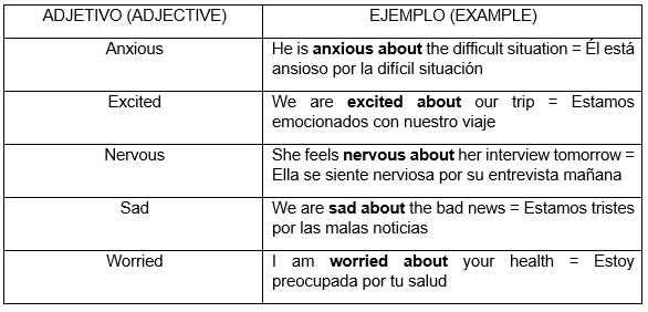 Adjetivos con about